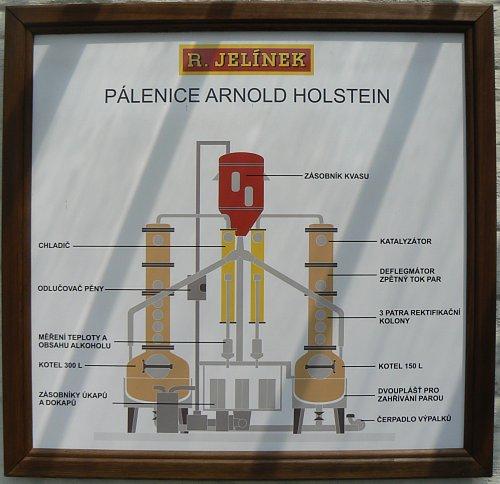 Schéma destilačního přístroje